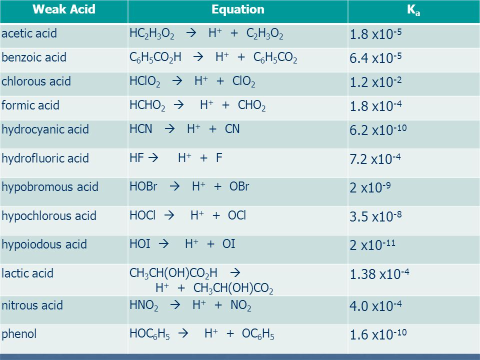 What is the [H + ] in 0.100M formic acid.