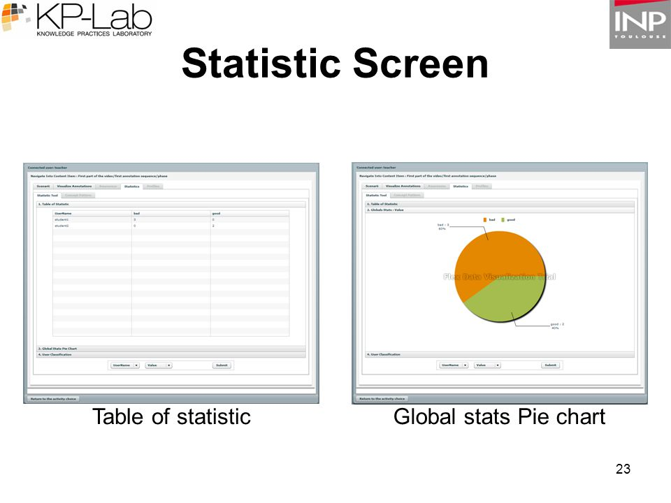 23 Statistic Screen Table of statisticGlobal stats Pie chart