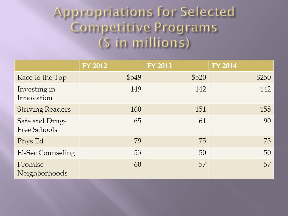FY 2012FY 2013FY 2014 Race to the Top$549$520$250 Investing in Innovation 149142 Striving Readers160151158 Safe and Drug- Free Schools 656190 Phys Ed7975 El-Sec Counseling5350 Promise Neighborhoods 6057