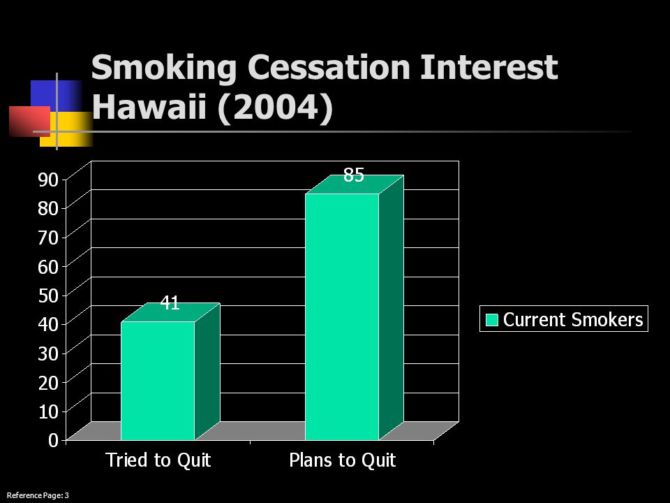 Smoking Cessation Interest Hawaii (2004) Reference Page: 3