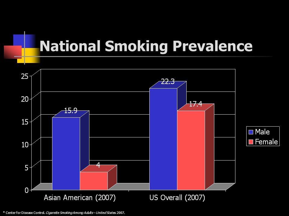 National Smoking Prevalence * Center for Disease Control. Cigarette Smoking Among Adults – United States. 2007.