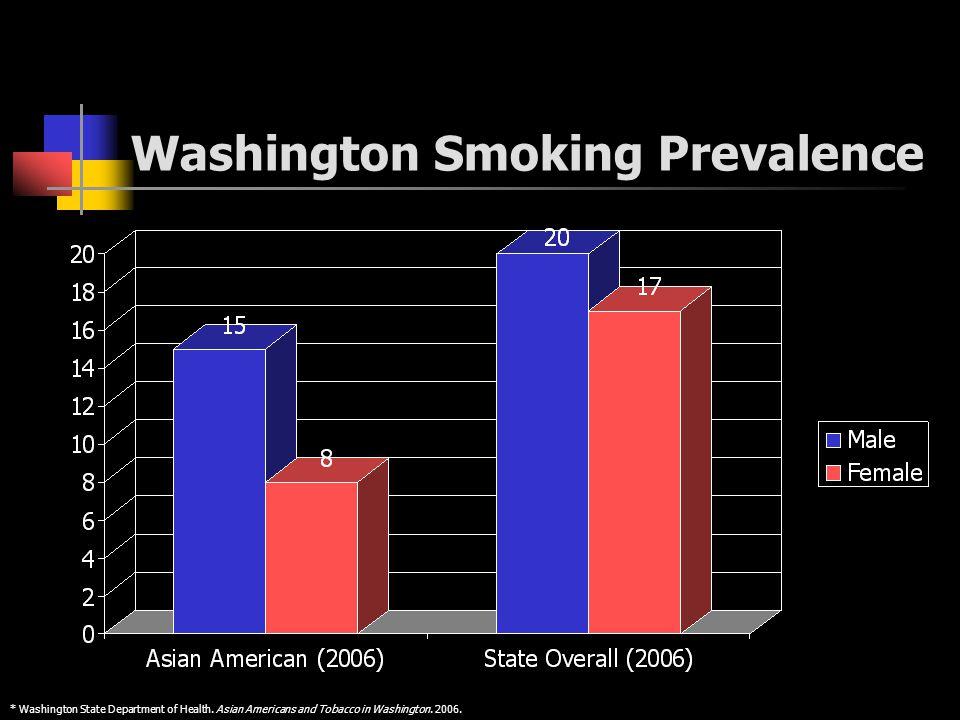 Washington Smoking Prevalence * Washington State Department of Health.