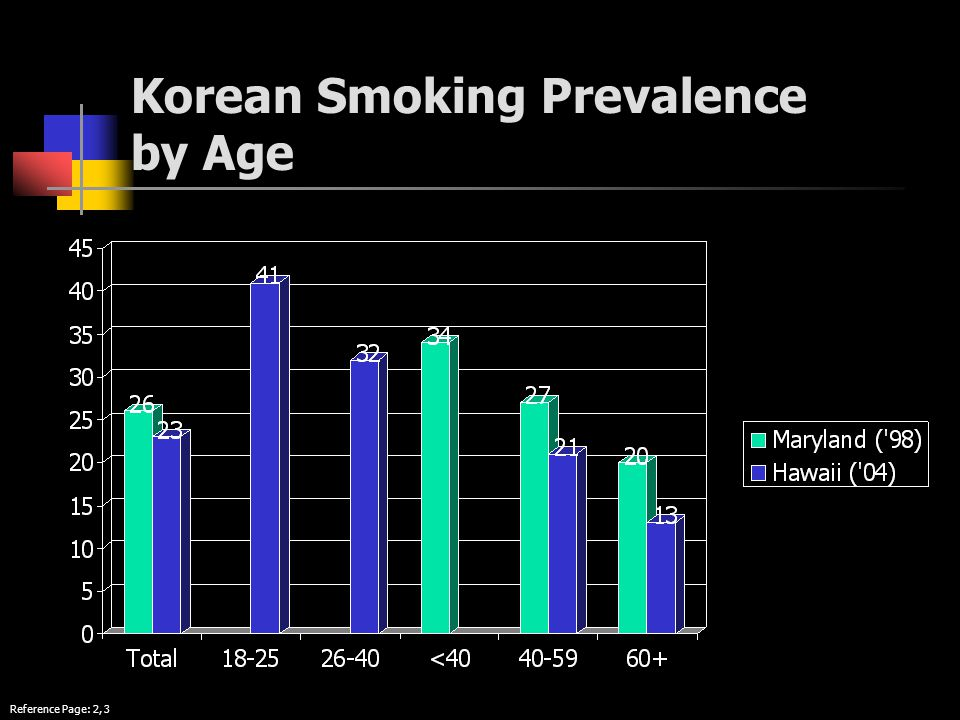 Korean Smoking Prevalence by Age Reference Page: 2, 3