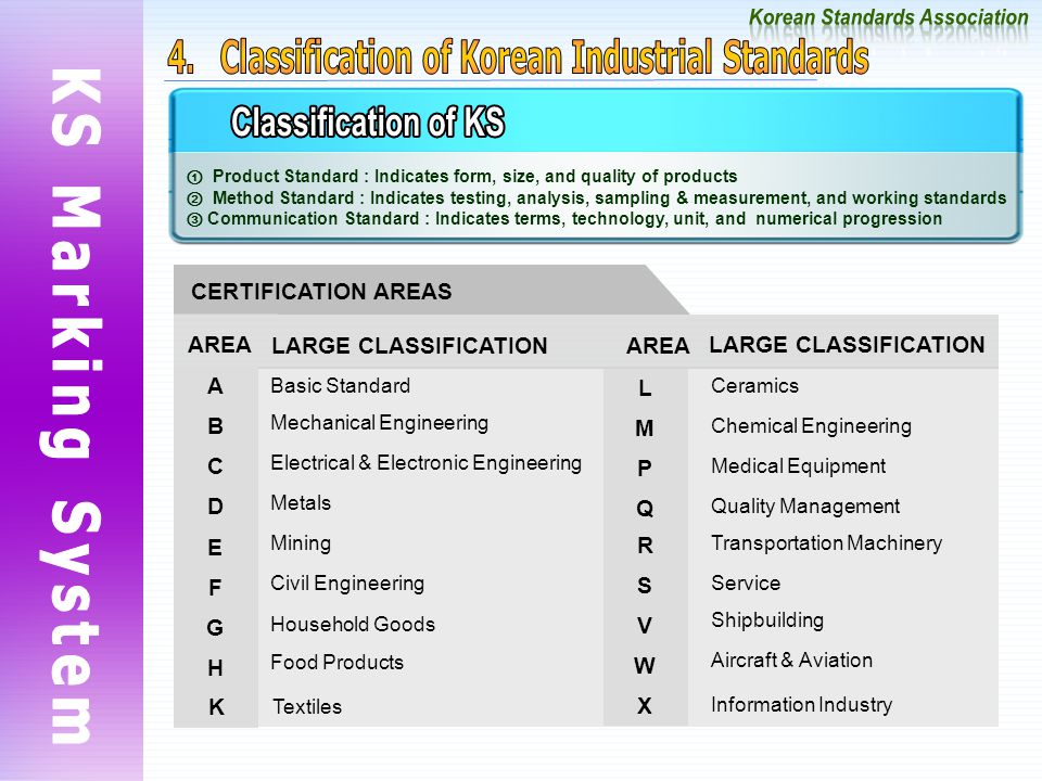 ① Product Standard : Indicates form, size, and quality of products ② Method Standard : Indicates testing, analysis, sampling & measurement, and working standards ③ Communication Standard : Indicates terms, technology, unit, and numerical progression CERTIFICATION AREAS LARGE CLASSIFICATION Food Products H Household Goods G Civil Engineering F Mining E Metals D Electrical & Electronic Engineering C Mechanical Engineering B Basic Standard A Information Industry X Aircraft & Aviation W Shipbuilding V Transportation Machinery R Medical Equipment P Chemical Engineering M Ceramics L AREALARGE CLASSIFICATION AREA Textiles K Service S Quality Management Q
