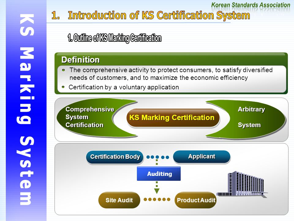Definition The comprehensive activity to protect consumers, to satisfy diversified needs of customers, and to maximize the economic efficiency Comprehensive System Certification Comprehensive System Certification Arbitrary System Arbitrary System KS Marking Certification Certification by a voluntary application Certification Body Applicant Site AuditProduct Audit Auditing