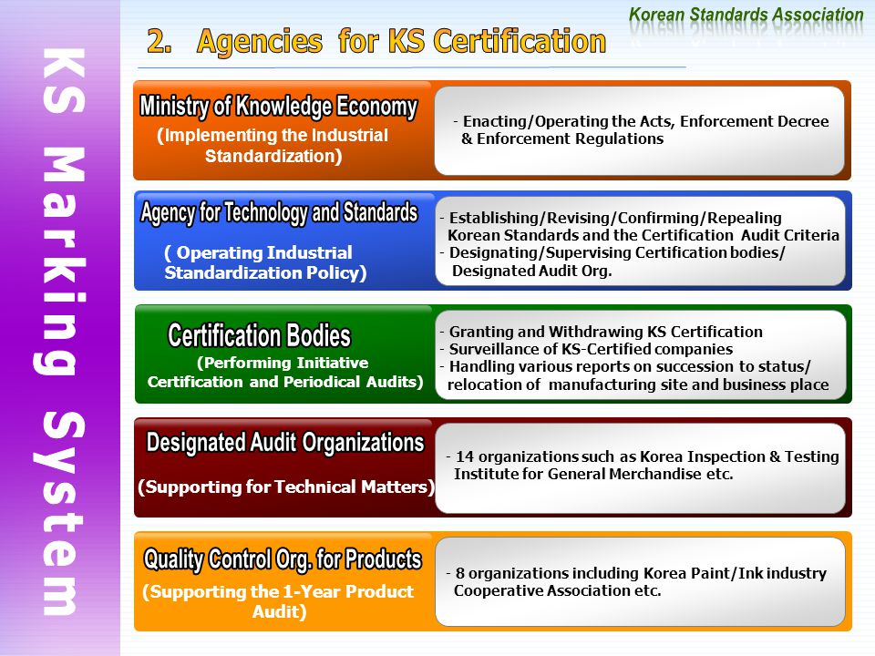 - Enacting/Operating the Acts, Enforcement Decree & Enforcement Regulations ( Implementing the Industrial Standardization ) ( Operating Industrial Standardization Policy) - Establishing/Revising/Confirming/Repealing Korean Standards and the Certification Audit Criteria - Designating/Supervising Certification bodies/ Designated Audit Org.