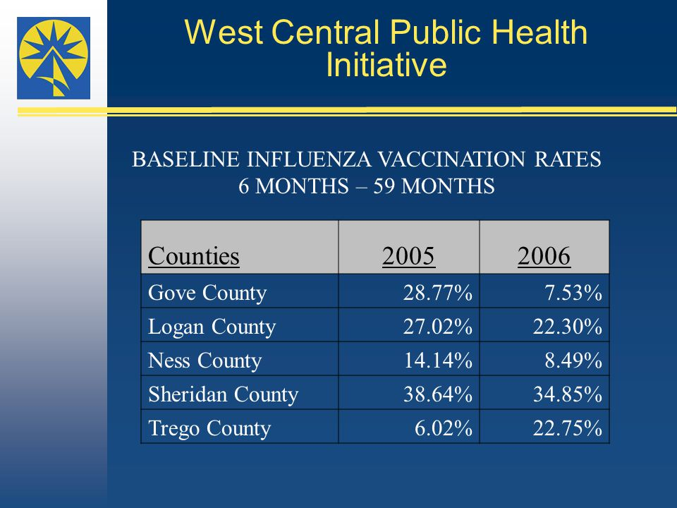 West Central Public Health Initiative Counties20052006 Gove County28.77%7.53% Logan County27.02%22.30% Ness County14.14%8.49% Sheridan County38.64%34.85% Trego County6.02%22.75% BASELINE INFLUENZA VACCINATION RATES 6 MONTHS – 59 MONTHS