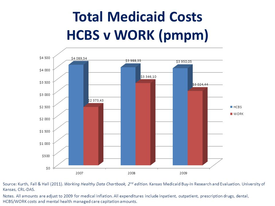 Total Medicaid Costs HCBS v WORK (pmpm) Source: Kurth, Fall & Hall (2011). Working Healthy Data Chartbook, 2 nd edition. Kansas Medicaid Buy-In Resear