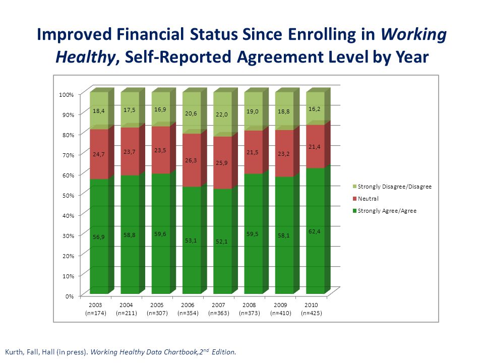 Improved Financial Status Since Enrolling in Working Healthy, Self-Reported Agreement Level by Year Kurth, Fall, Hall (in press). Working Healthy Data