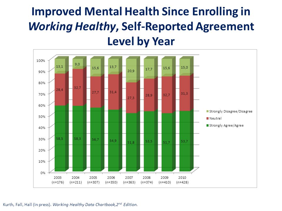 Improved Mental Health Since Enrolling in Working Healthy, Self-Reported Agreement Level by Year Kurth, Fall, Hall (in press). Working Healthy Data Ch