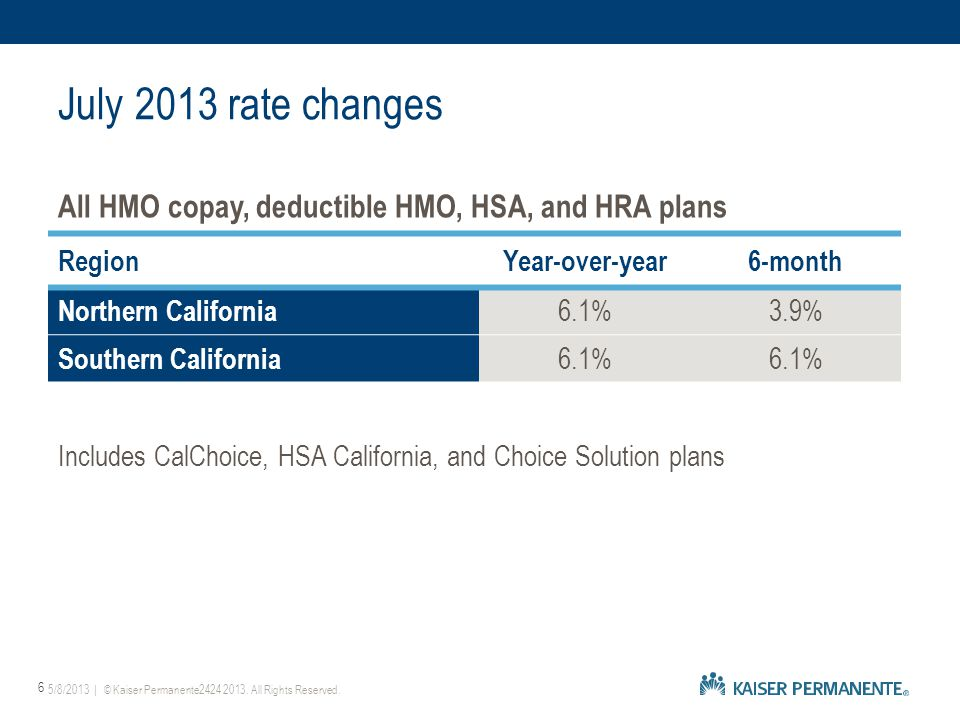 All HMO copay, deductible HMO, HSA, and HRA plans RegionYear-over-year6-month Northern California 6.1%3.9% Southern California 6.1% Includes CalChoice, HSA California, and Choice Solution plans 5/8/2013 | © Kaiser Permanente2424 2013.