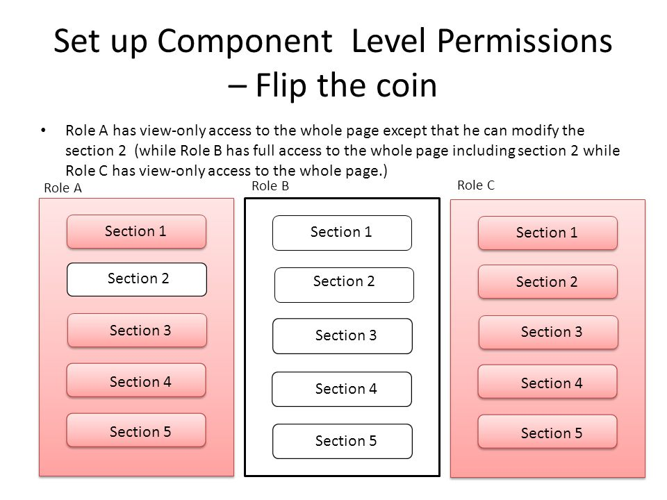 Section 1 Section 3 Section 4 Section 5 Section 2 Set up Component Level Permissions – Flip the coin Role A has view-only access to the whole page except that he can modify the section 2 (while Role B has full access to the whole page including section 2 while Role C has view-only access to the whole page.) Section 1 Section 2 Section 3 Section 4 Section 5 Section 1 Section 3 Section 4 Section 5 Section 2 Role A Role B Role C