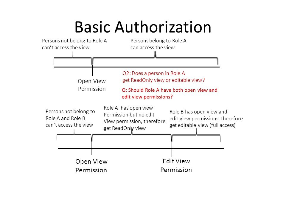 Basic Authorization Open View Permission Persons belong to Role A can access the view Persons not belong to Role A can't access the view Q2: Does a person in Role A get ReadOnly view or editable view.