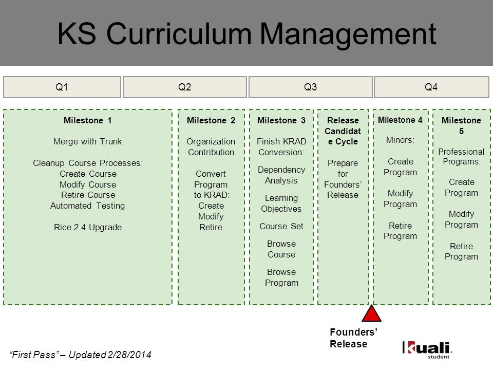 KS Curriculum Management Milestone 1 Merge with Trunk Cleanup Course Processes: Create Course Modify Course Retire Course Automated Testing Rice 2.4 Upgrade First Pass – Updated 2/28/2014 Milestone 2 Organization Contribution Convert Program to KRAD: Create Modify Retire Milestone 3 Finish KRAD Conversion: Dependency Analysis Learning Objectives Course Set Browse Course Browse Program Release Candidat e Cycle Prepare for Founders' Release Milestone 4 Minors: Create Program Modify Program Retire Program Founders' Release Milestone 5 Professional Programs: Create Program Modify Program Retire Program Q1Q2Q3Q4