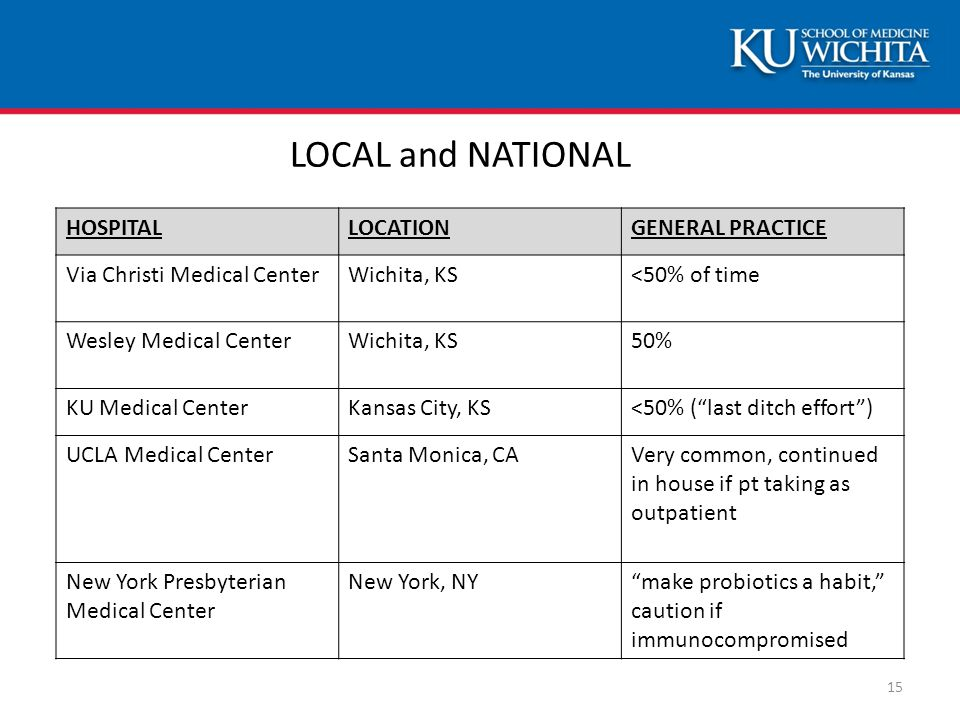 HOSPITALLOCATIONGENERAL PRACTICE Via Christi Medical CenterWichita, KS<50% of time Wesley Medical CenterWichita, KS50% KU Medical CenterKansas City, KS<50% ( last ditch effort ) UCLA Medical CenterSanta Monica, CAVery common, continued in house if pt taking as outpatient New York Presbyterian Medical Center New York, NY make probiotics a habit, caution if immunocompromised 15 LOCAL and NATIONAL
