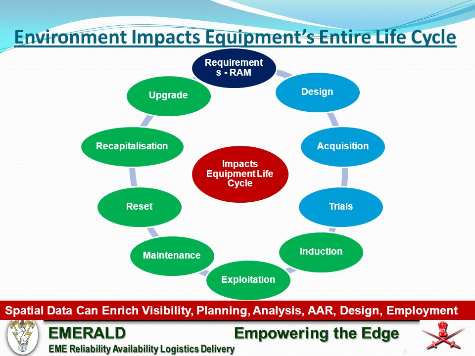 6 Environment Impacts Equipment's Entire Life Cycle Impacts Equipment Life Cycle Requirement s - RAM DesignAcquisitionTrialsInductionExploitationMaintenanceResetRecapitalisationUpgrade Spatial Data Can Enrich Visibility, Planning, Analysis, AAR, Design, Employment
