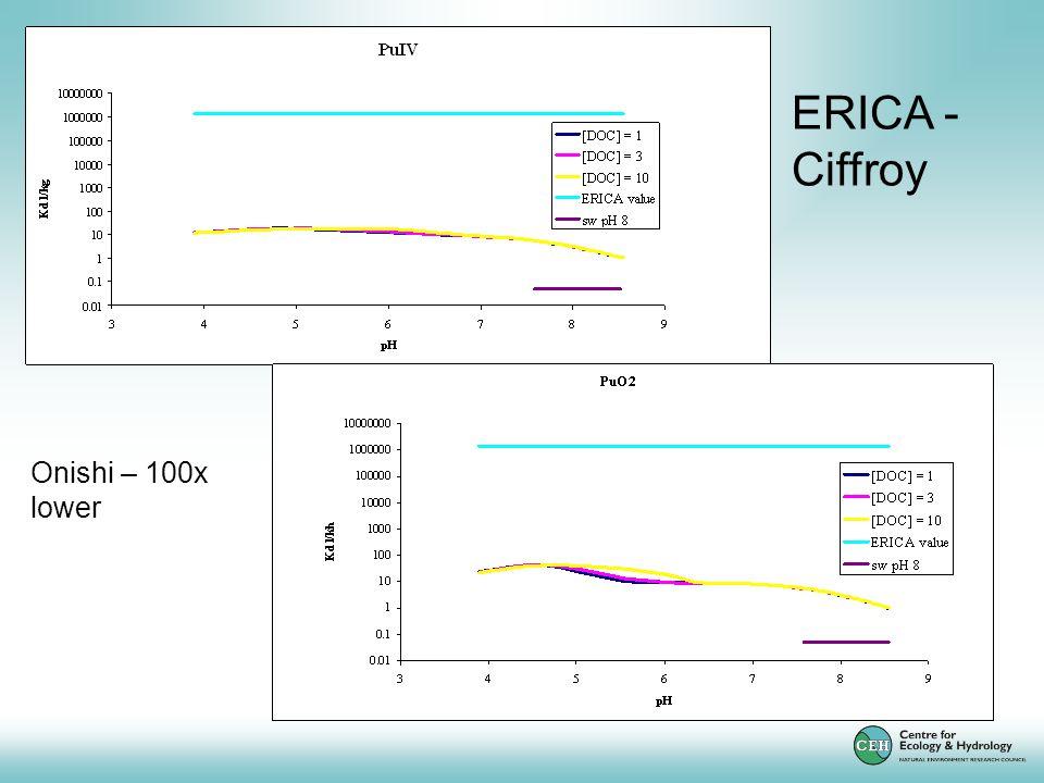 ERICA - Ciffroy Onishi – 100x lower