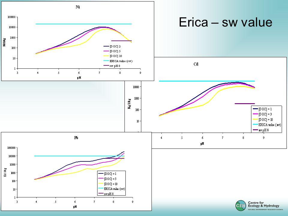 Erica – sw value