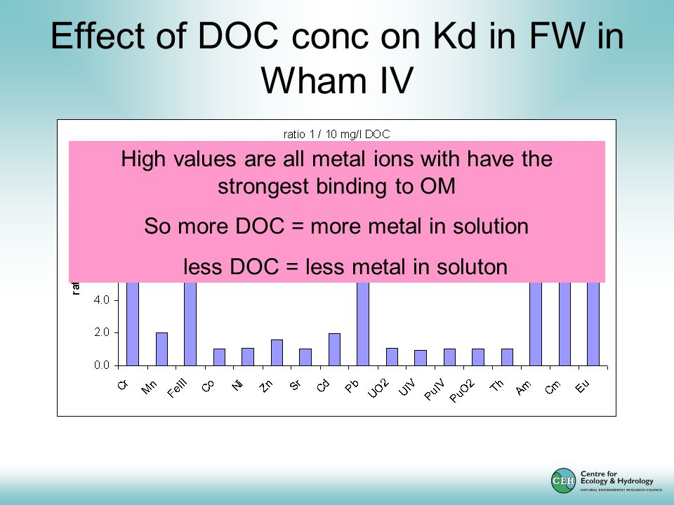 Effect of DOC conc on Kd in FW in Wham IV High values are all metal ions with have the strongest binding to OM So more DOC = more metal in solution less DOC = less metal in soluton
