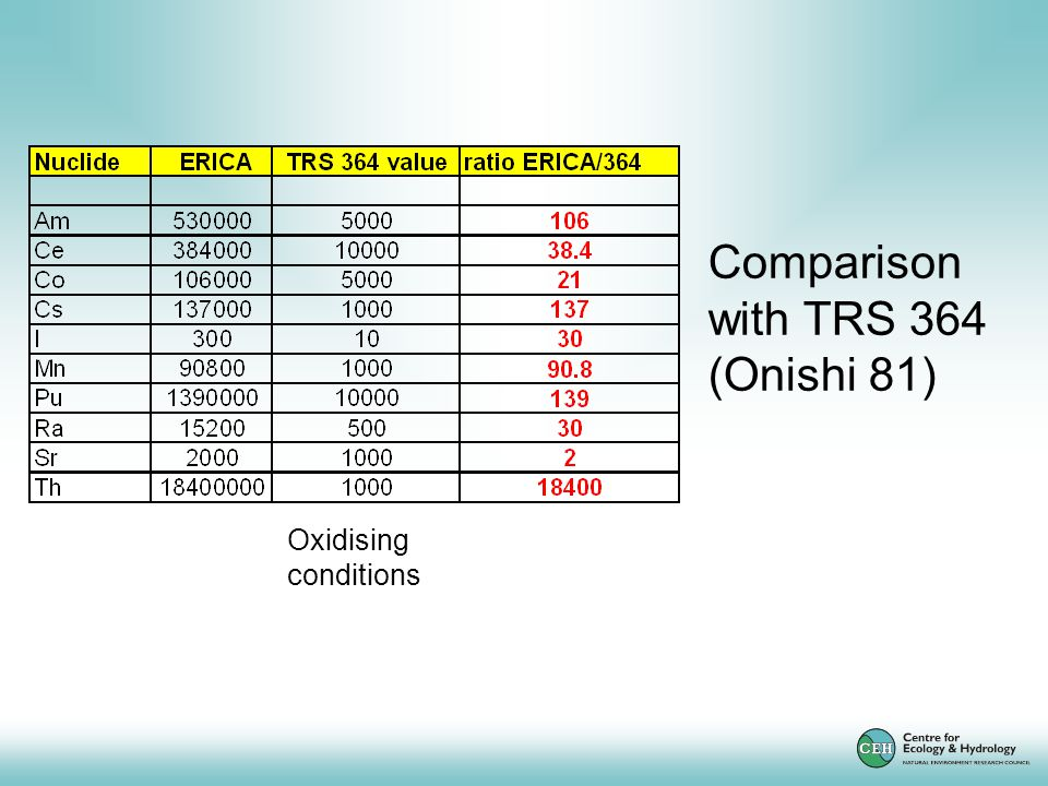 Comparison with TRS 364 (Onishi 81) Oxidising conditions