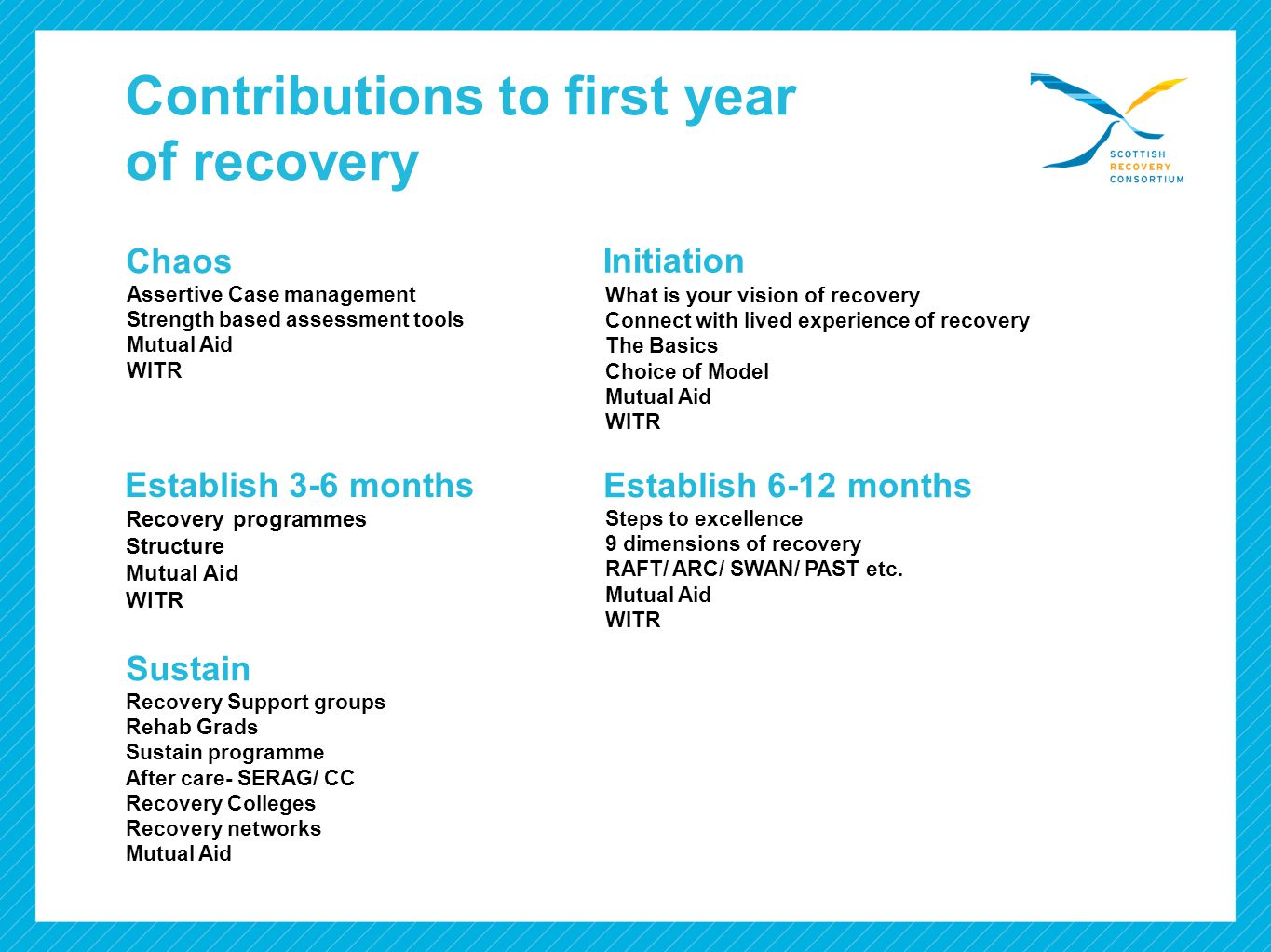 Contributions to first year of recovery Initiation Establish 6-12 months Establish 3-6 months Sustain Assertive Case management Strength based assessm