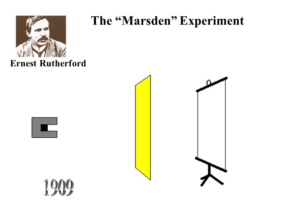 The Marsden Experiment Ernest Rutherford