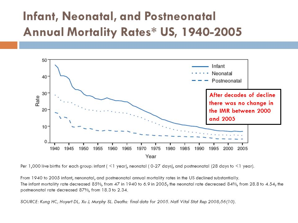 Infant Mortality Rates by Maternal Race/Ethnicity, US 2000 and 2005