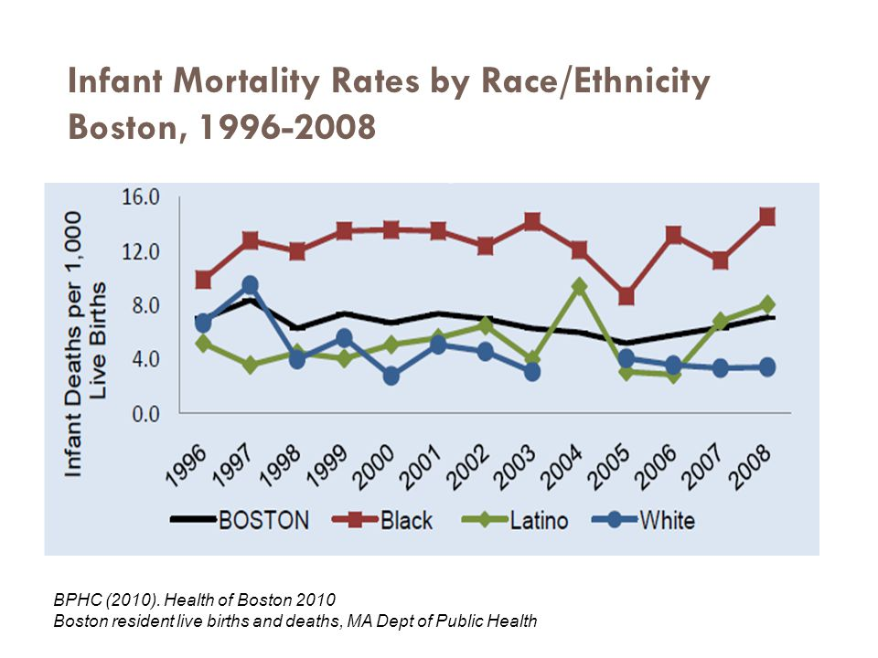 Infant Mortality Rates by Race/Ethnicity Boston and MA, 2006 US B:W Ratio 13.5/5.7= 2.4 Boston B:W Ratio 10.8/2.5= 4.3 www.marchofdimes.com/peristats