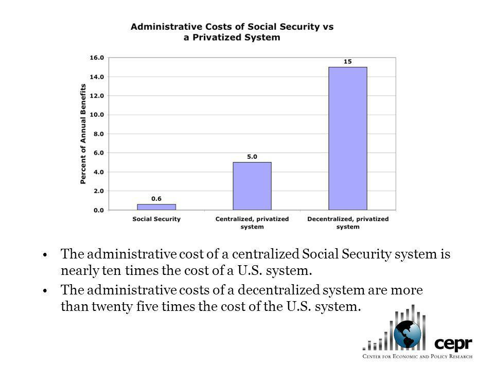 The administrative cost of a centralized Social Security system is nearly ten times the cost of a U.S.