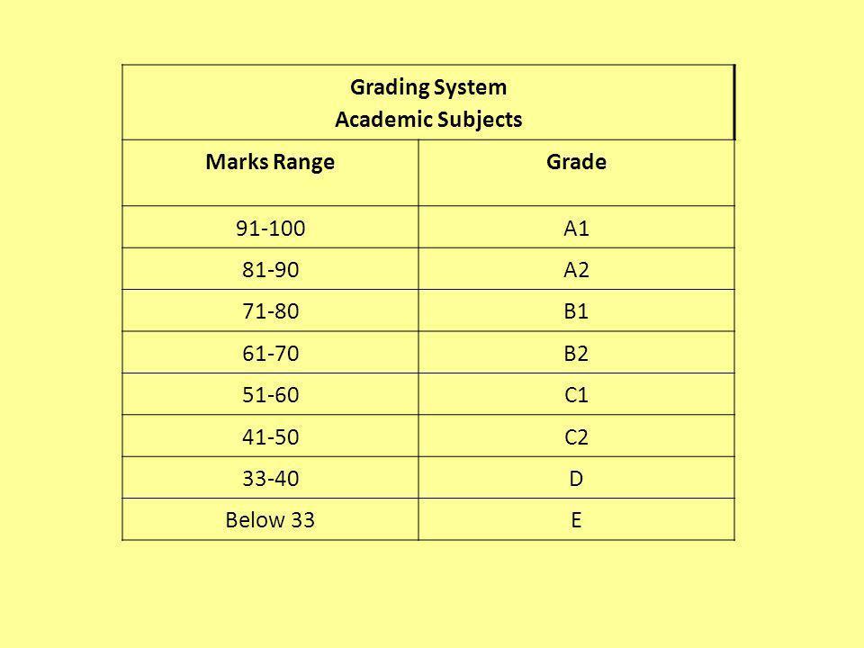 Grading System Academic Subjects Marks RangeGrade 91-100A1 81-90A2 71-80B1 61-70B2 51-60C1 41-50C2 33-40D Below 33E