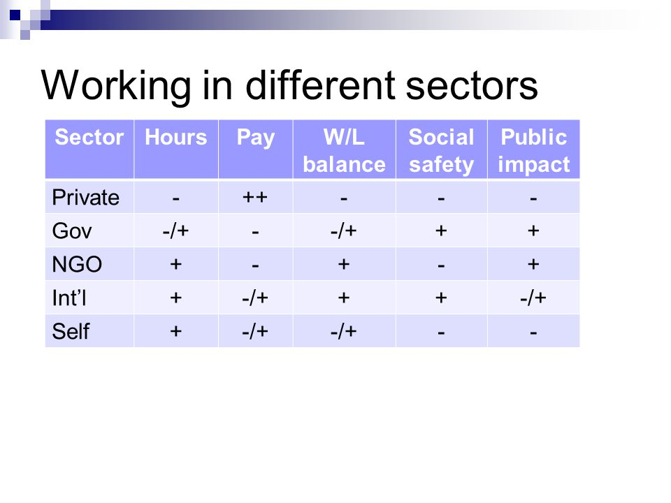 Working in different sectors SectorHoursPayW/L balance Social safety Public impact Private-++--- Gov-/+- ++ NGO+-+-+ Int'l+-/+++ Self+-/+ --