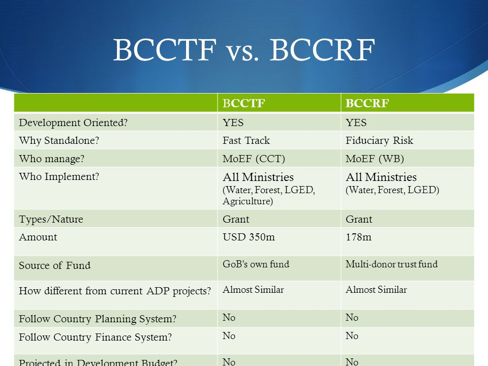 BCCTF vs. BCCRF B CCTF BCCRF Development Oriented?YES Why Standalone?Fast TrackFiduciary Risk Who manage?MoEF (CCT)MoEF (WB) Who Implement? All Minist