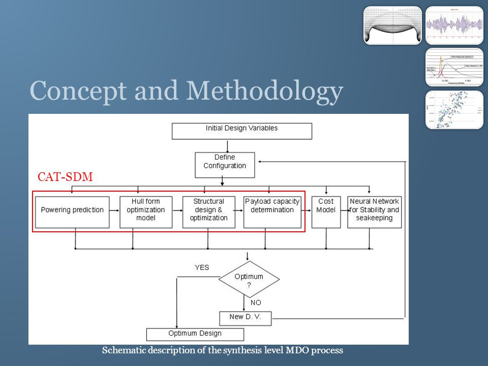Concept and Methodology Schematic description of the synthesis level MDO process CAT-SDM