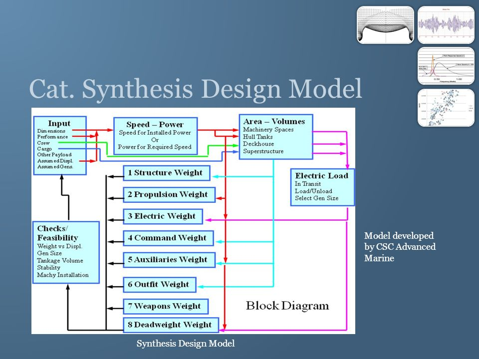Cat. Synthesis Design Model Synthesis Design Model Model developed by CSC Advanced Marine