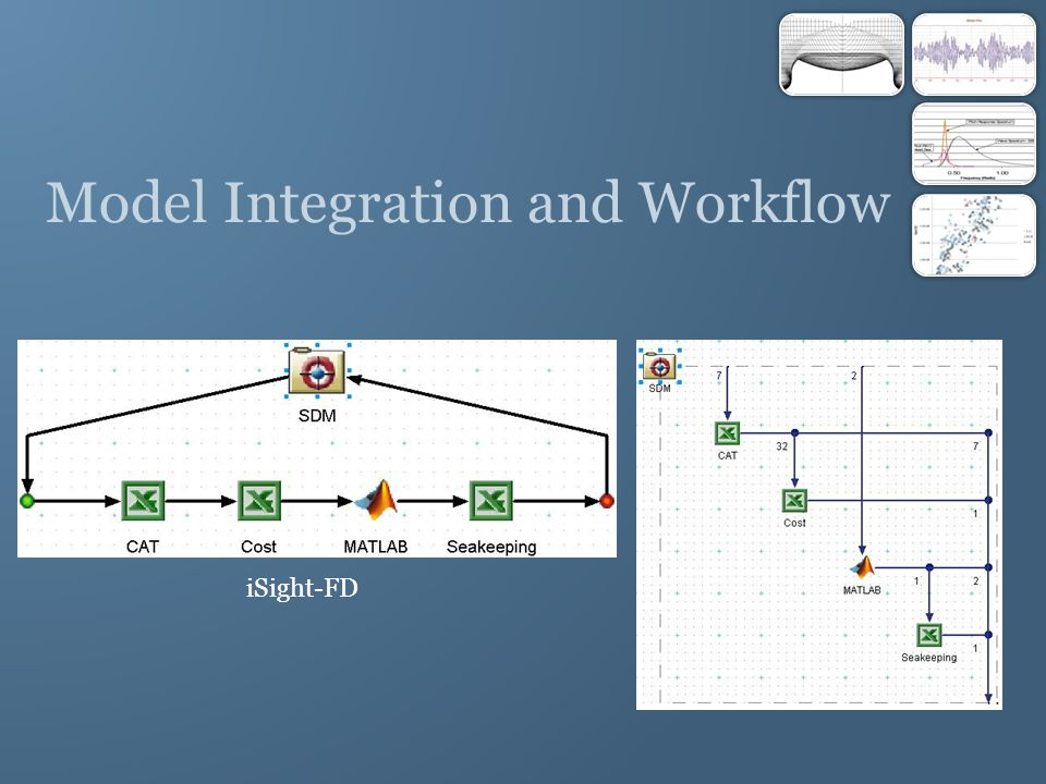 Model Integration and Workflow iSight-FD