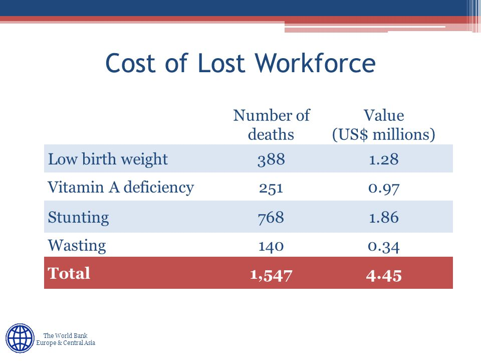 Human Development Europe & Central Asia The World Bank Europe & Central Asia Cost of Lost Workforce Number of deaths Value (US$ millions) Low birth weight3881.28 Vitamin A deficiency2510.97 Stunting7681.86 Wasting1400.34 Total1,5474.45