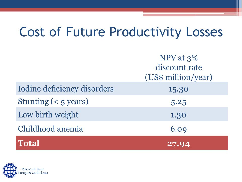 Human Development Europe & Central Asia The World Bank Europe & Central Asia Cost of Future Productivity Losses NPV at 3% discount rate (US$ million/year) Iodine deficiency disorders15.30 Stunting (< 5 years)5.25 Low birth weight1.30 Childhood anemia6.09 Total27.94