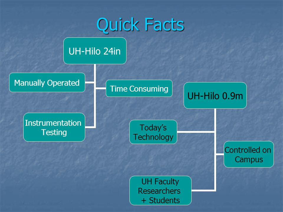 Quick Facts UH-Hilo 24in Manually Operated Time Consuming Instrumentation Testing UH-Hilo 0.9m Today's Technology Controlled on Campus UH Faculty Rese