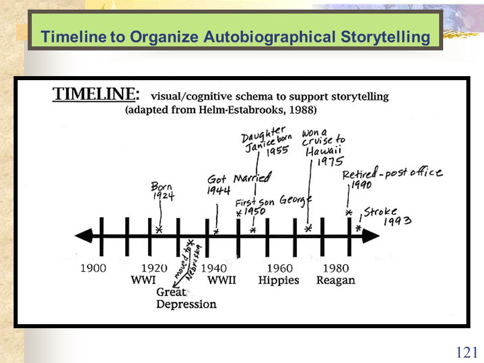 121 Timeline to Organize Autobiographical Storytelling