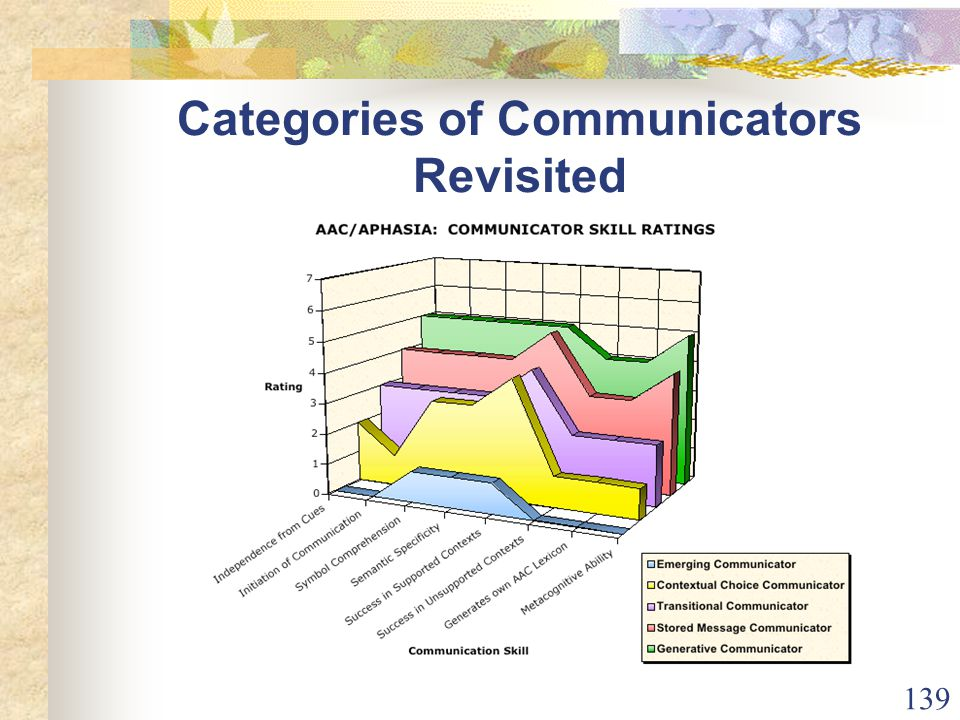 139 Categories of Communicators Revisited