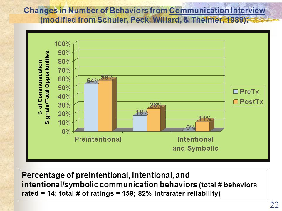 22 Changes in Number of Behaviors from Communication Interview (modified from Schuler, Peck, Willard, & Theimer, 1989): Percentage of preintentional, intentional, and intentional/symbolic communication behaviors (total # behaviors rated = 14; total # of ratings = 159; 82% intrarater reliability)