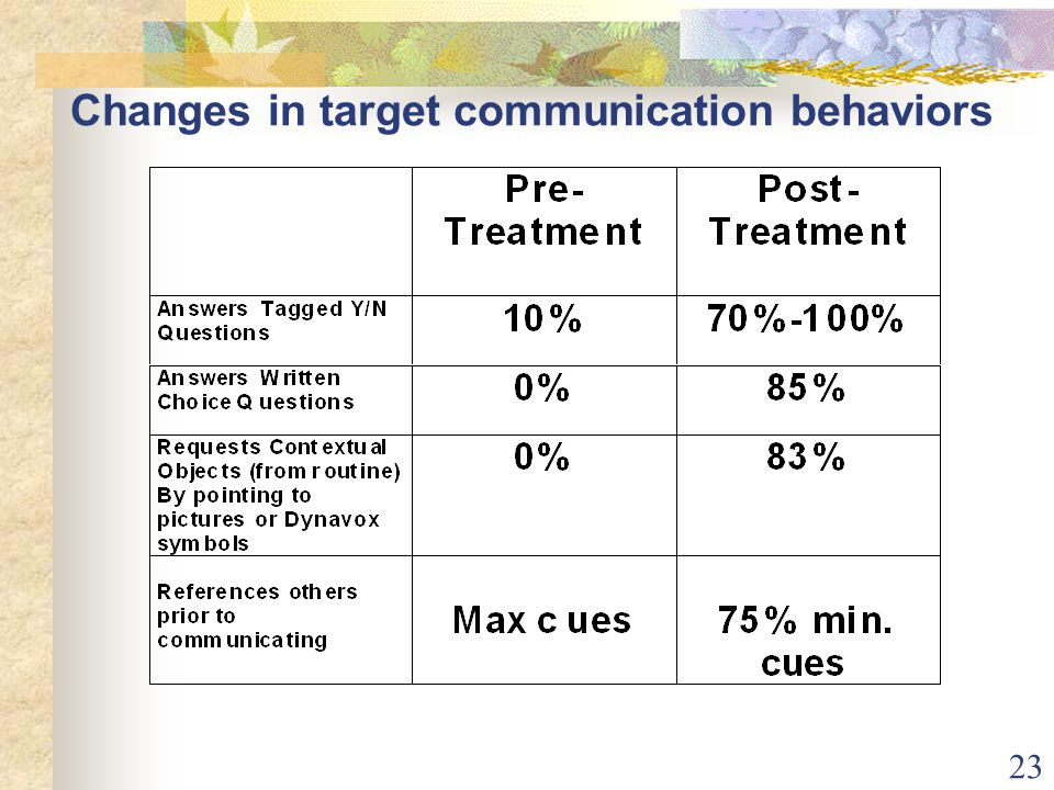 23 Changes in target communication behaviors