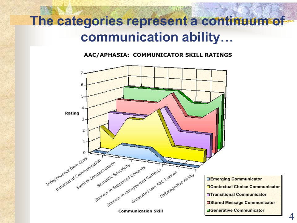 4 The categories represent a continuum of communication ability…