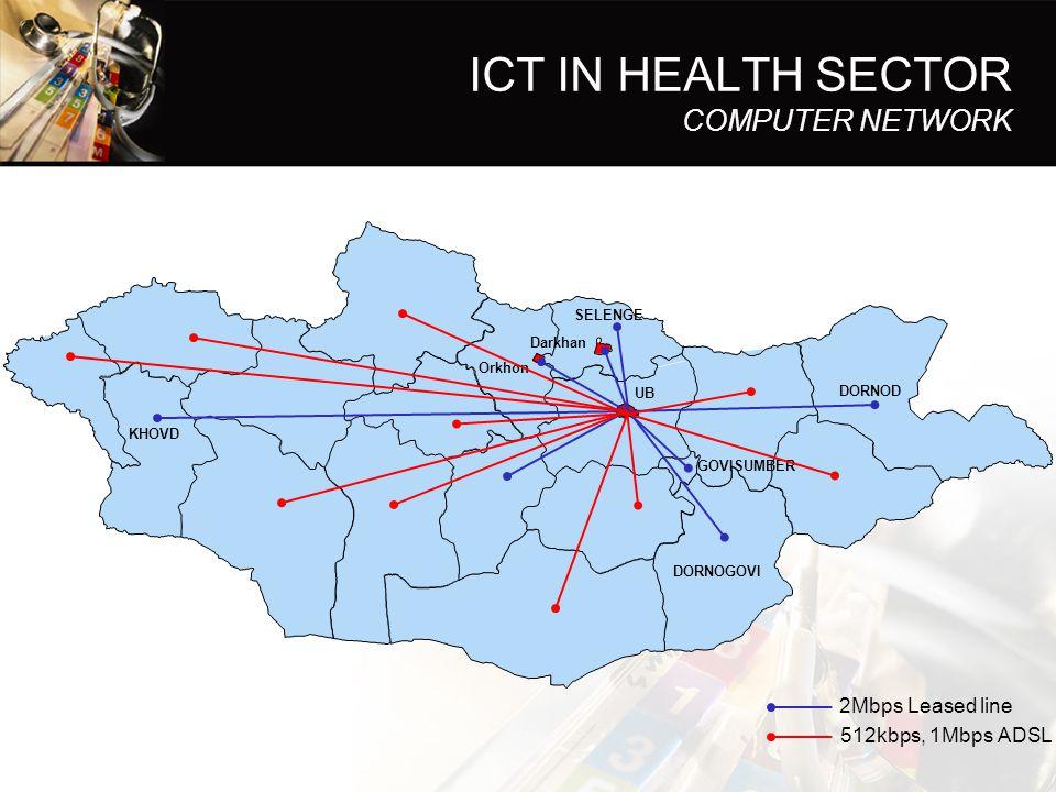 ICT IN HEALTH SECTOR COMPUTER NETWORK UB Darkhan DORNOGOVI GOVISUMBER DORNOD KHOVD SELENGE Orkhon 2Mbps Leased line 512kbps, 1Mbps ADSL