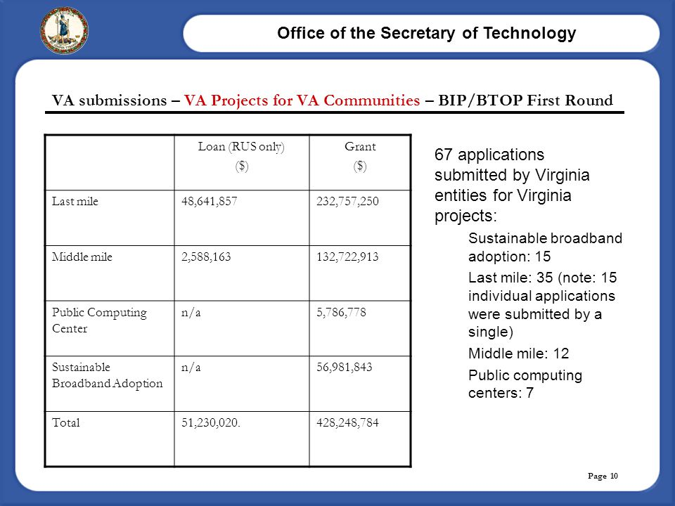 Office of the Secretary of Technology Page 10 VA submissions – VA Projects for VA Communities – BIP/BTOP First Round Loan (RUS only) ($) Grant ($) Las