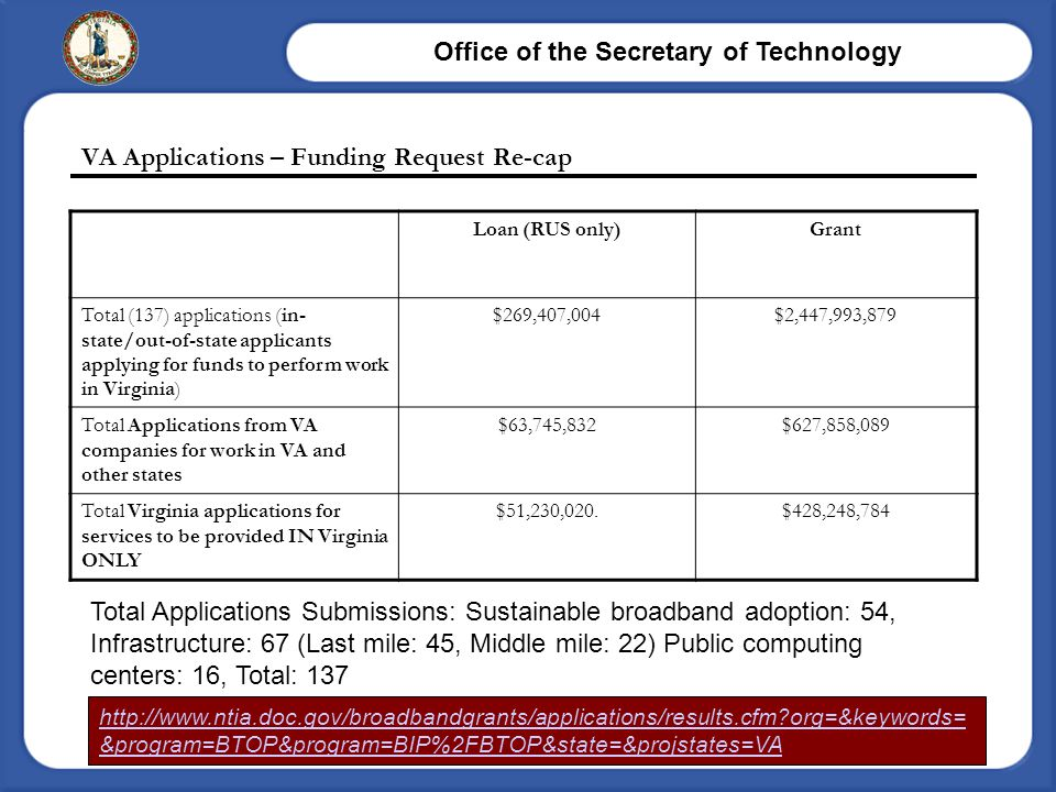 Office of the Secretary of Technology Page 9 VA Applications – Funding Request Re-cap Loan (RUS only)Grant Total (137) applications (in- state/out-of-