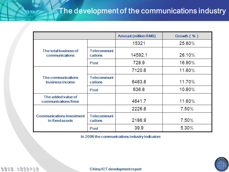 China ICT development report The development of the communications industry Amount (million RMB)Growth(%) The total business of communications 1532125.60% Telecommuni cations 14592.126.10% Post 728.916.90% The communications business income 7120.611.60% Telecommuni cations 6483.811.70% Post 636.810.80% The added value of communications firms 4641.711.60% Communications investment in fixed assets 2226.87.50% Telecommuni cations 2186.97.50% Post 39.95.30% In 2006 the communications industry indicators