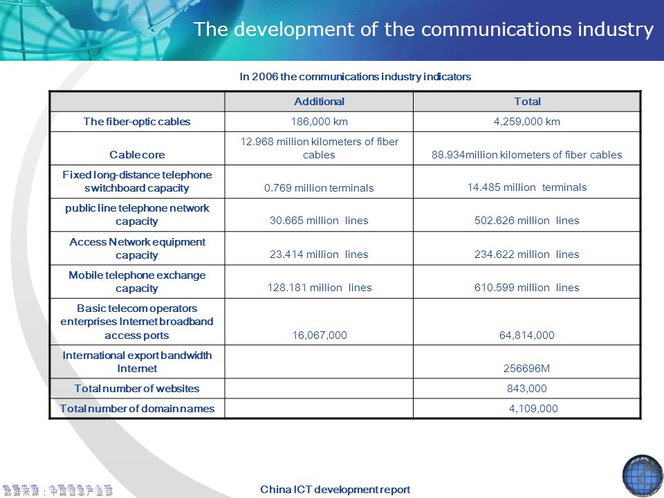 China ICT development report The development of the communications industry AdditionalTotal The fiber-optic cables186,000 km4,259,000 km Cable core 12.968 million kilometers of fiber cables88.934million kilometers of fiber cables Fixed long-distance telephone switchboard capacity0.769 million terminals 14.485 million terminals public line telephone network capacity 30.665 million lines502.626 million lines Access Network equipment capacity 23.414 million lines234.622 million lines Mobile telephone exchange capacity 128.181 million lines610.599 million lines Basic telecom operators enterprises Internet broadband access ports16,067,00064,814,000 International export bandwidth Internet256696M Total number of websites843,000 Total number of domain names 4,109,000 In 2006 the communications industry indicators