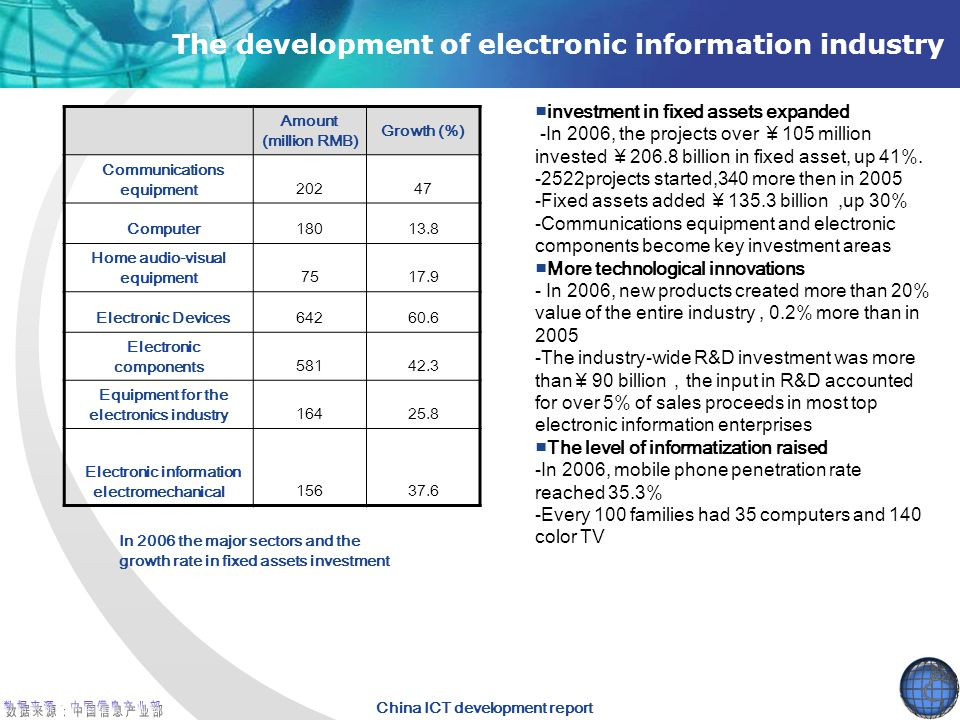China ICT development report The development of electronic information industry ■investment in fixed assets expanded -In 2006, the projects over ¥ 105 million invested ¥ 206.8 billion in fixed asset, up 41%.