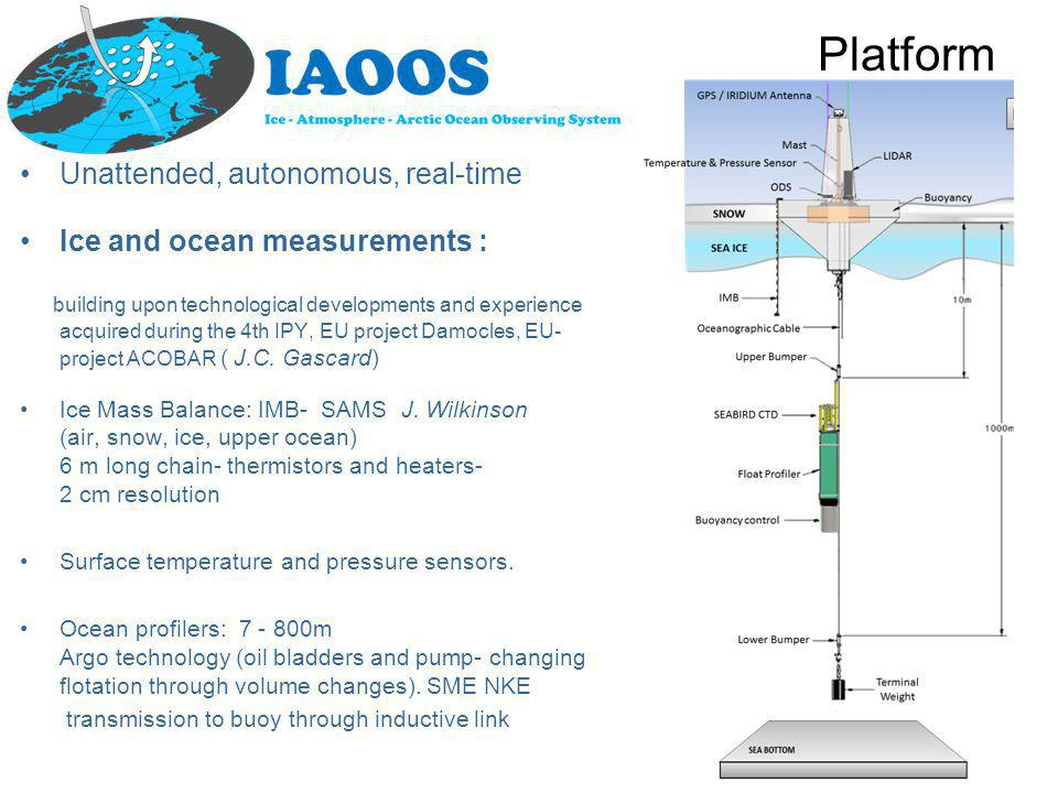 Platform Unattended, autonomous, real-time Ice and ocean measurements : building upon technological developments and experience acquired during the 4th IPY, EU project Damocles, EU- project ACOBAR ( J.C.